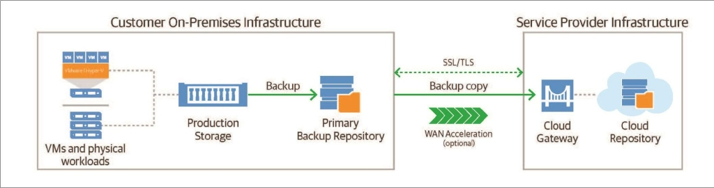 backup veeam